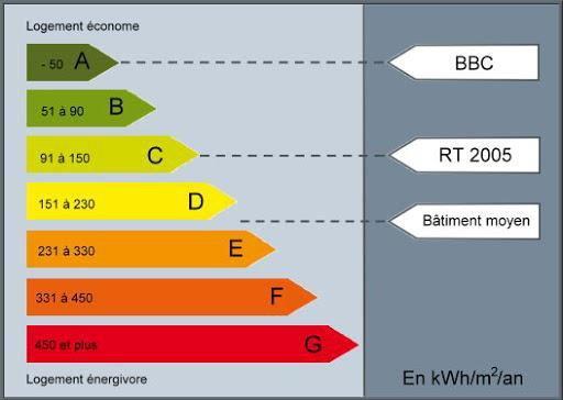 La basse consommation nerg tique des b timents ot du futur - Consommation kwh moyenne ...