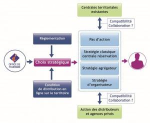 Schéma Choix stratégique