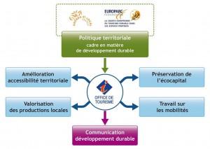 Communication développement durable
