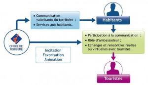 Action vers les habitants (schéma Altéa)