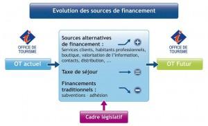 Evolution des sources de financement (schéma Altéa)