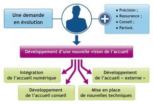 Schéma : Développement de l'accueil
