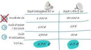 Comparaison entre spot halogène et spot LED (source : Altéa)