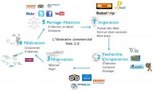 L'itinéraire commercial web 2.0 (source : Altéa - le nouveau marketing du tourisme)