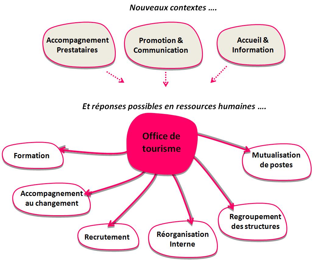 Fiche 71 l adaptation des ressources humaines ot du futur - Office de tourisme bordeaux recrutement ...